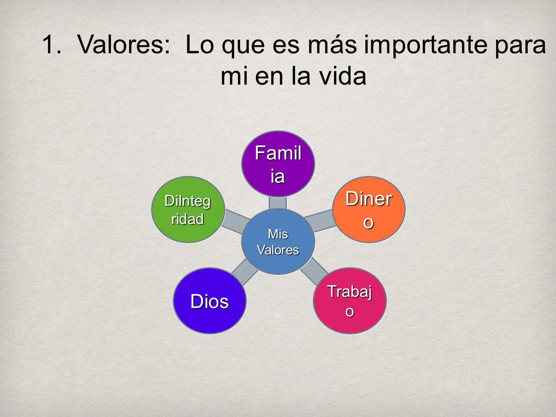 1. Valores: Lo que es más importante para mi en la vida Famil ia Mis Valores Diner o Trabaj o DiosDios DiInteg ridad
