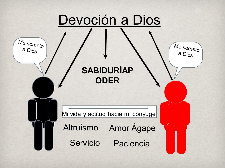 Devoción a Dios Altruismo Mi vida y actitud hacia mi cónyuge SABIDURÍAP ODER Servicio Amor Ágape Me someto a Dios Me someto a Dios Paciencia