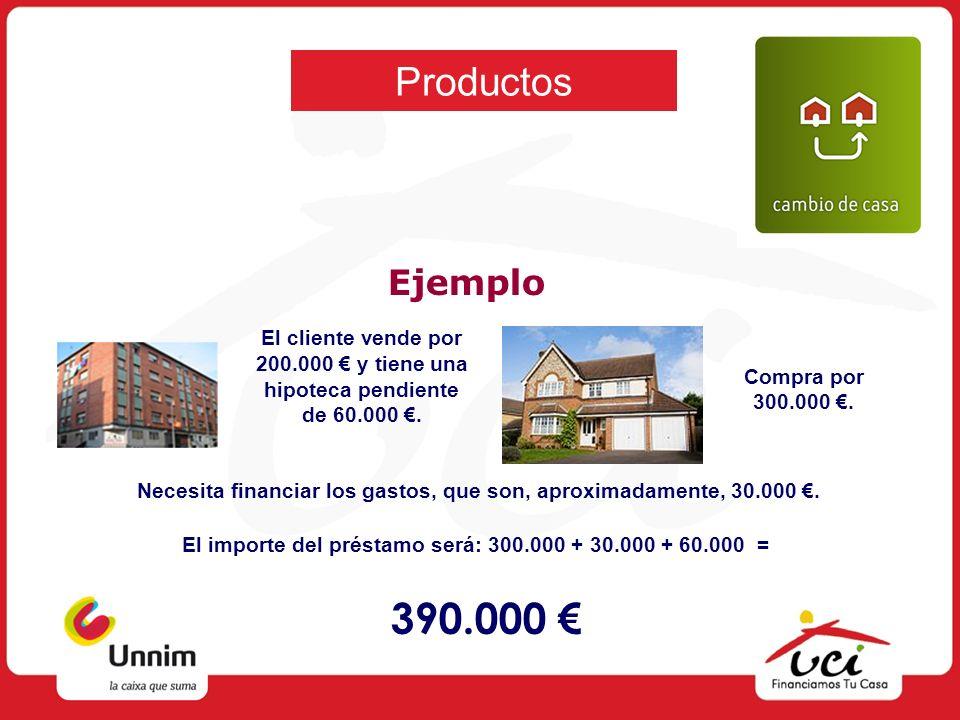 Productos Ejemplo El cliente vende por 200.000 y tiene una hipoteca pendiente de 60.000. Compra por 300.000. Necesita financiar los gastos, que son, a