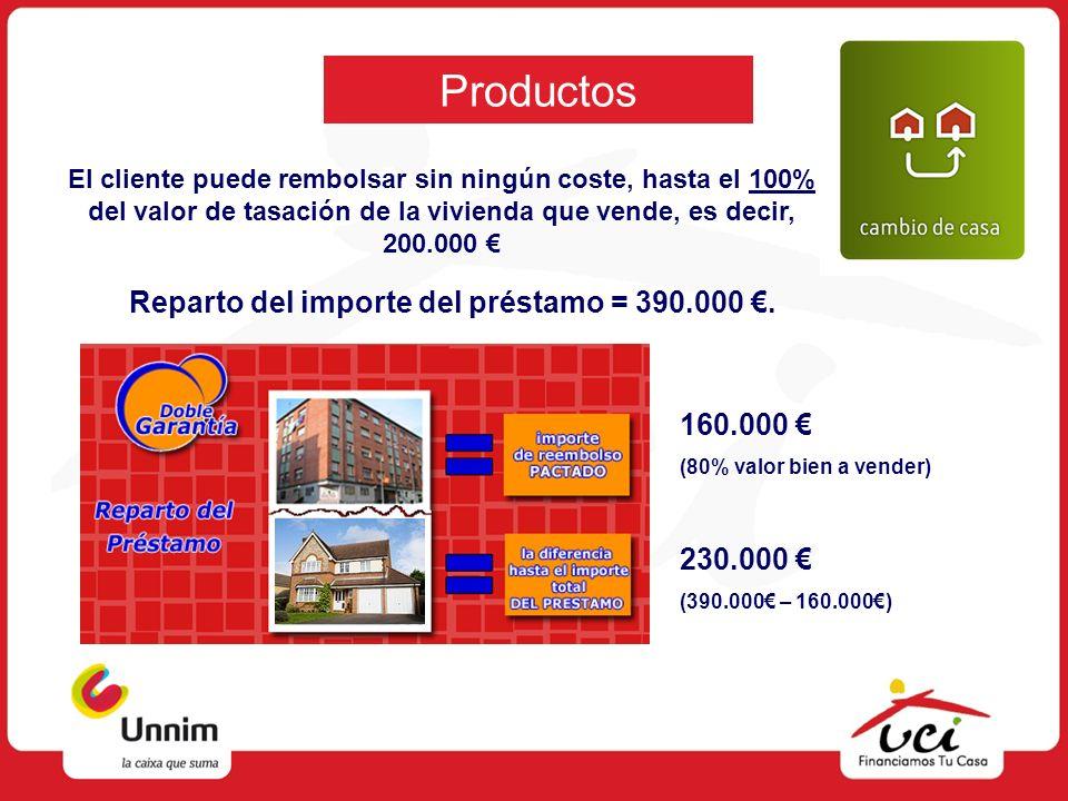 Productos Reparto del importe del préstamo = 390.000. 160.000 (80% valor bien a vender) 230.000 (390.000 – 160.000) El cliente puede rembolsar sin nin