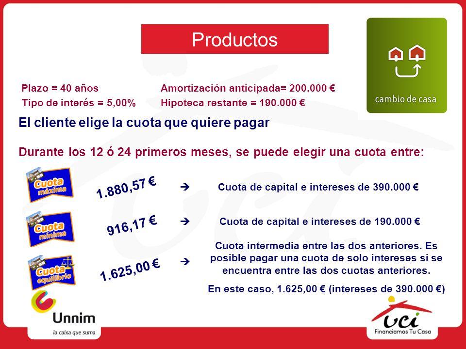 Productos Amortización anticipada= 200.000 Hipoteca restante = 190.000 El cliente elige la cuota que quiere pagar Cuota de capital e intereses de 390.