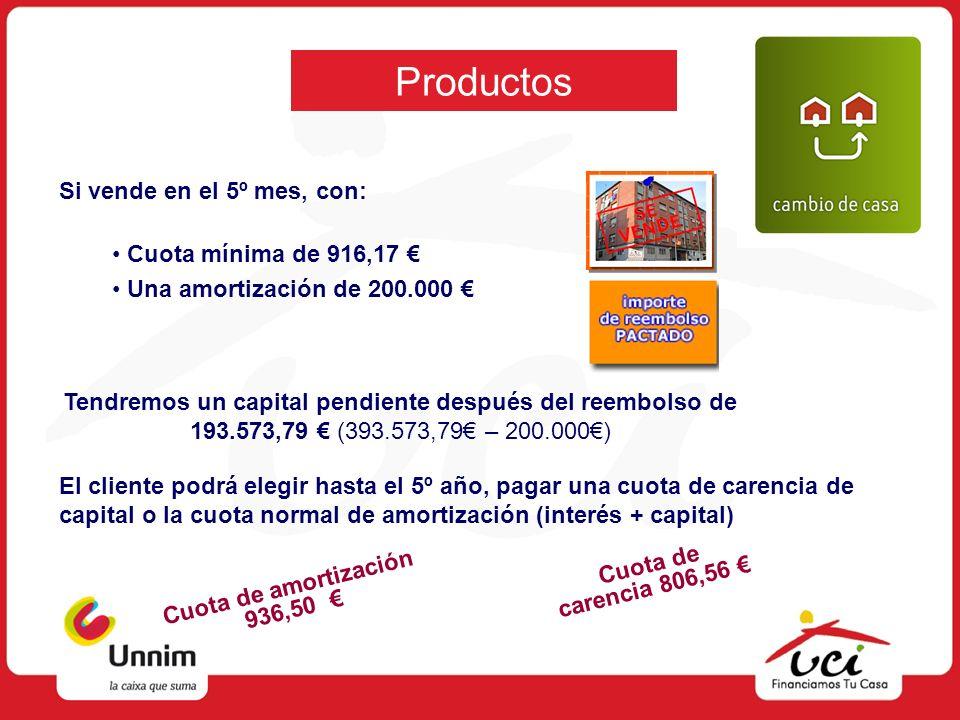 Productos Si vende en el 5º mes, con: Cuota de amortización 936,50 Cuota mínima de 916,17 Una amortización de 200.000 Tendremos un capital pendiente d