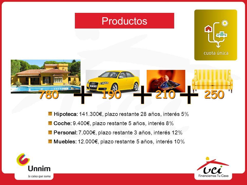 Productos 780 190 210 250 Hipoteca: 141.300, plazo restante 28 años, interés 5% Coche: 9.400, plazo restante 5 años, interés 8% Personal: 7.000, plazo