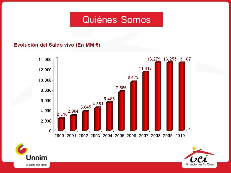 Productos Reparto del importe del préstamo = 390.000.
