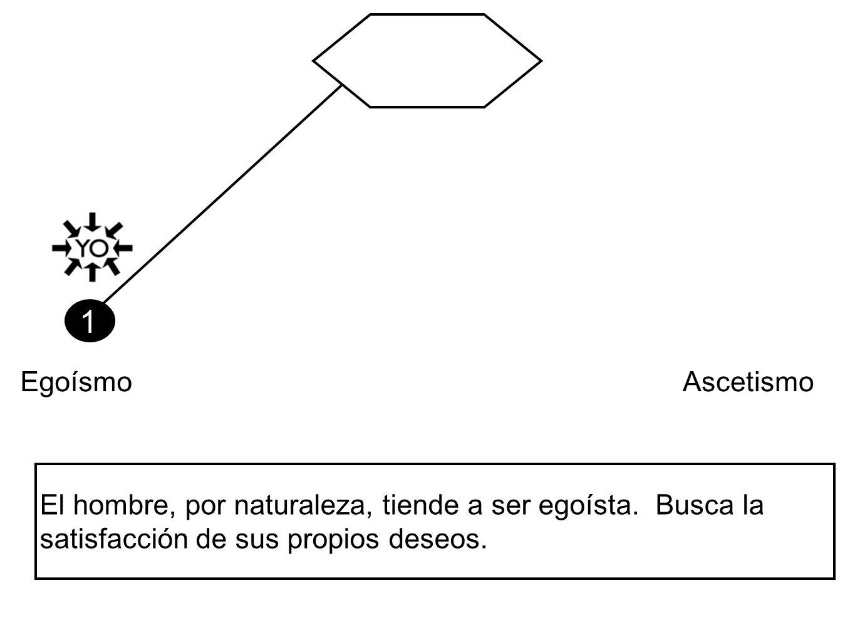 1 EgoísmoAscetismo El hombre, por naturaleza, tiende a ser egoísta. Busca la satisfacción de sus propios deseos.