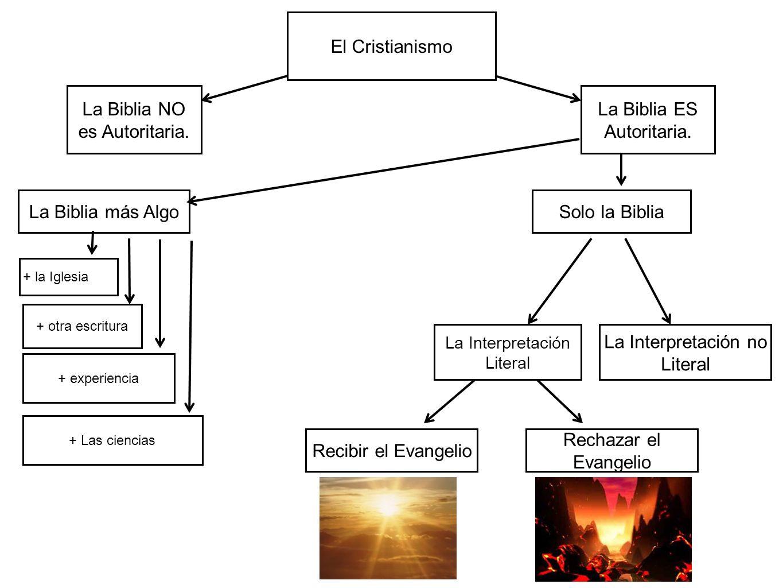El Cristianismo La Biblia NO es Autoritaria. La Biblia ES Autoritaria. La Biblia más AlgoSolo la Biblia La Interpretación Literal La Interpretación no