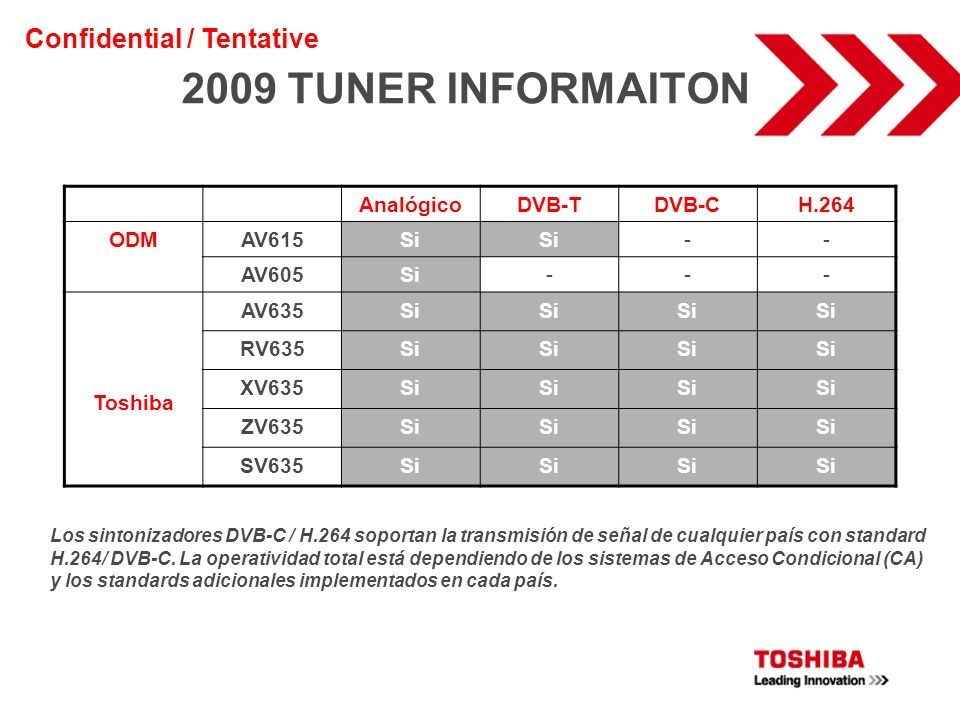 2009 TUNER INFORMAITON AnalógicoDVB-TDVB-CH.264 ODMAV615Si -- AV605Si--- Toshiba AV635Si RV635Si XV635Si ZV635Si SV635Si Los sintonizadores DVB-C / H.