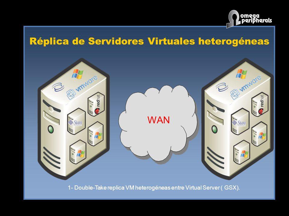 Réplica de Servidores Virtuales heterogéneas WAN 1- Double-Take replica VM heterogéneas entre Virtual Server ( GSX).