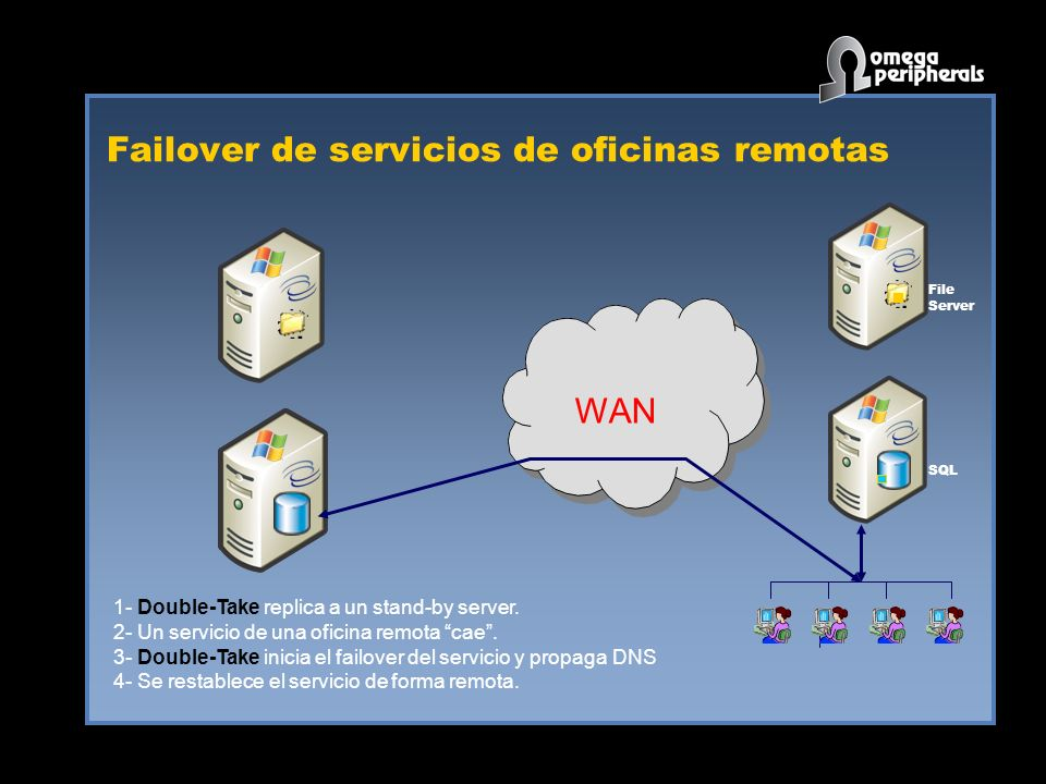 Failover de servicios de oficinas remotas WAN SQL File Server 1- Double-Take replica a un stand-by server.
