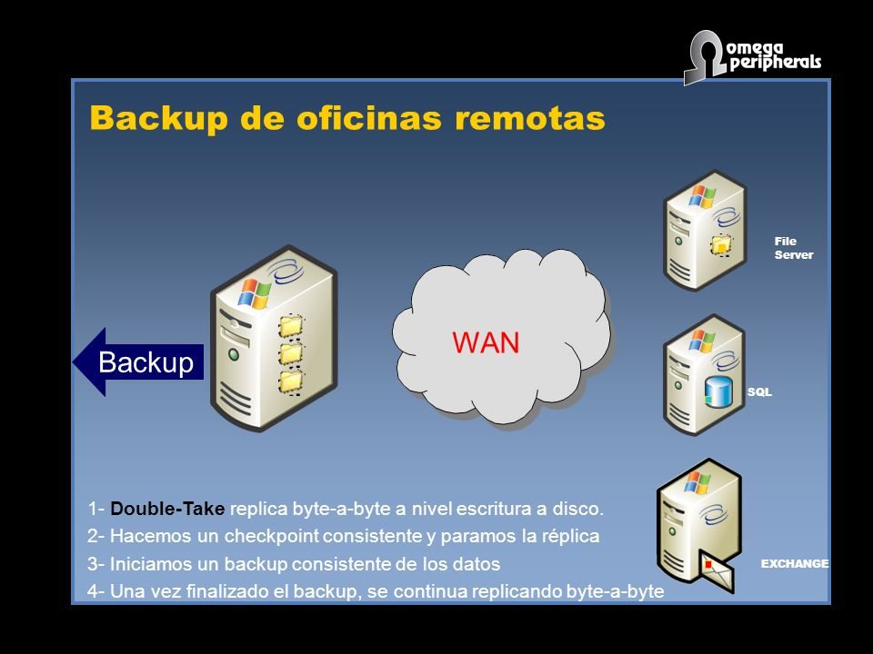 Backup de oficinas remotas WAN SQL EXCHANGE File Server Backup 1- Double-Take replica byte-a-byte a nivel escritura a disco.