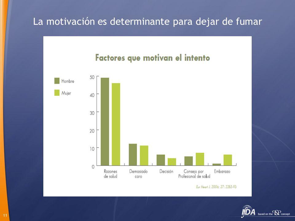 11 La motivación es determinante para dejar de fumar