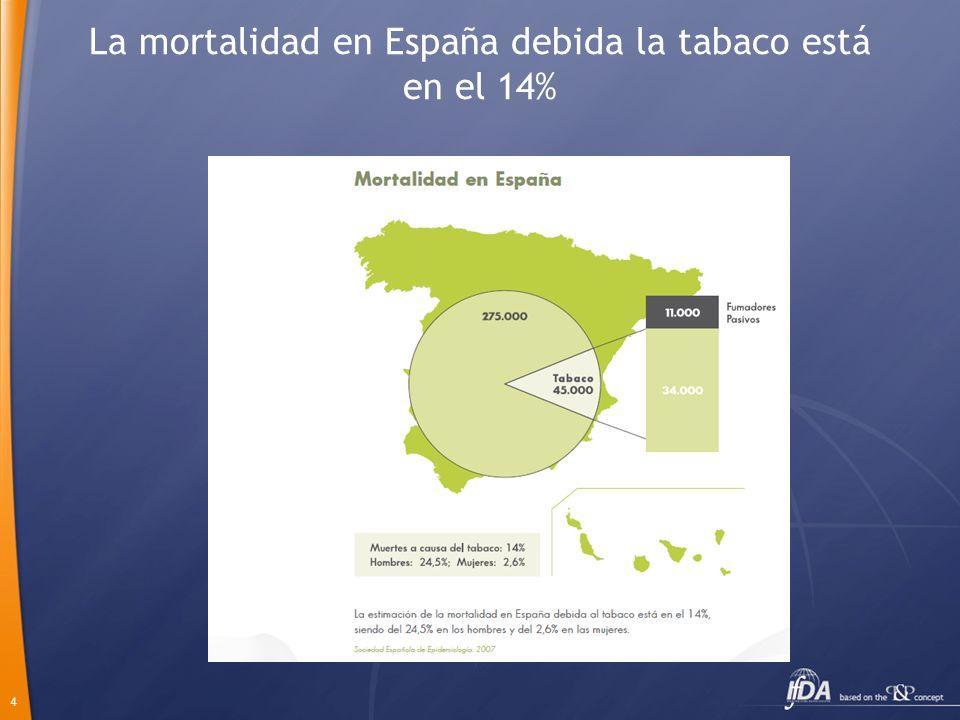 4 La mortalidad en España debida la tabaco está en el 14%