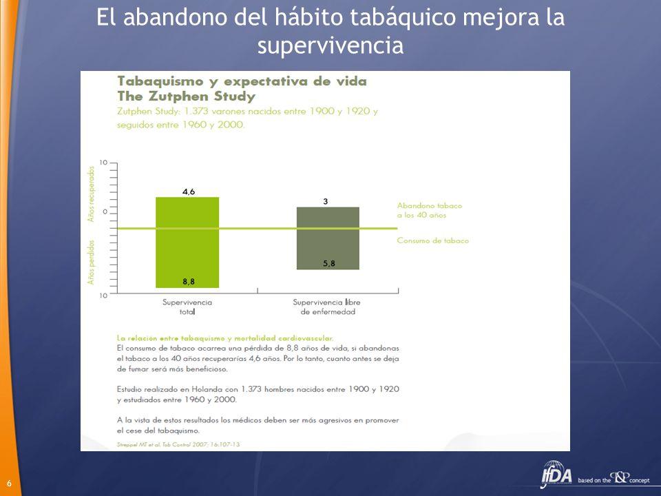 6 El abandono del hábito tabáquico mejora la supervivencia