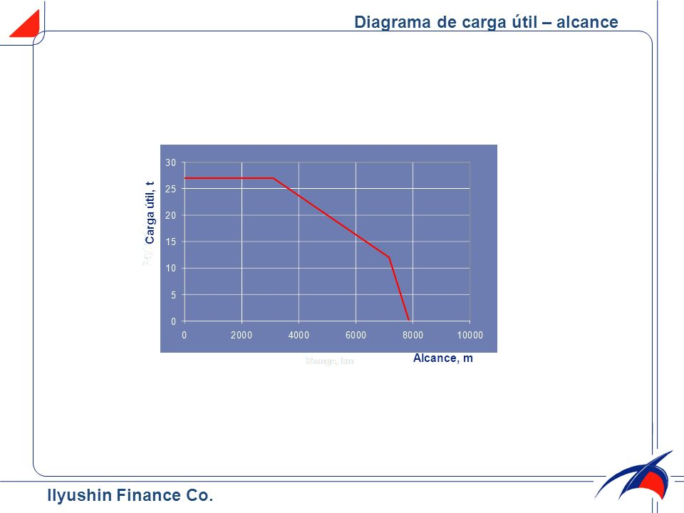 Diagrama de carga útil – alcance Carga útil, t Alcance, m Ilyushin Finance Co.