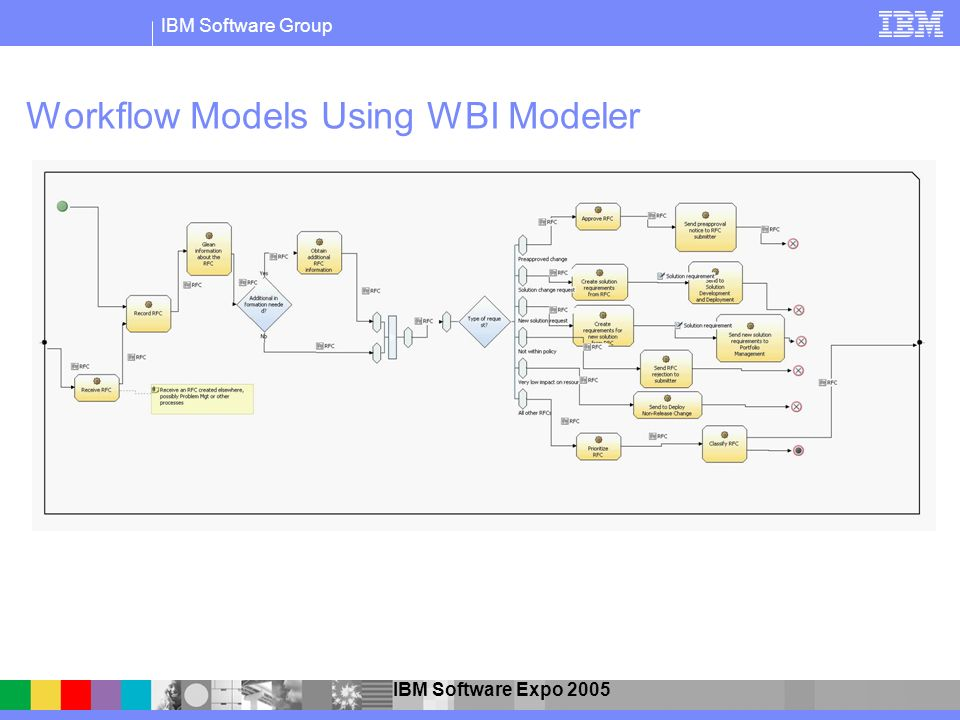 IBM Software Group IBM Software Expo 2005 Workflow Models Using WBI Modeler