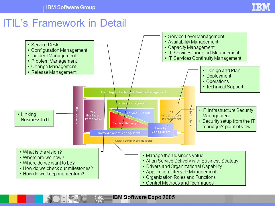 IBM Software Group IBM Software Expo 2005 ITILs Framework in Detail Linking Business to IT Manage the Business Value Align Service Delivery with Busin