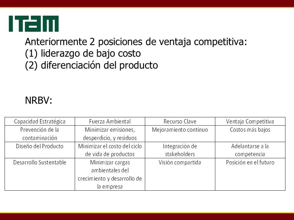 Anteriormente 2 posiciones de ventaja competitiva: (1) liderazgo de bajo costo (2) diferenciación del producto NRBV: