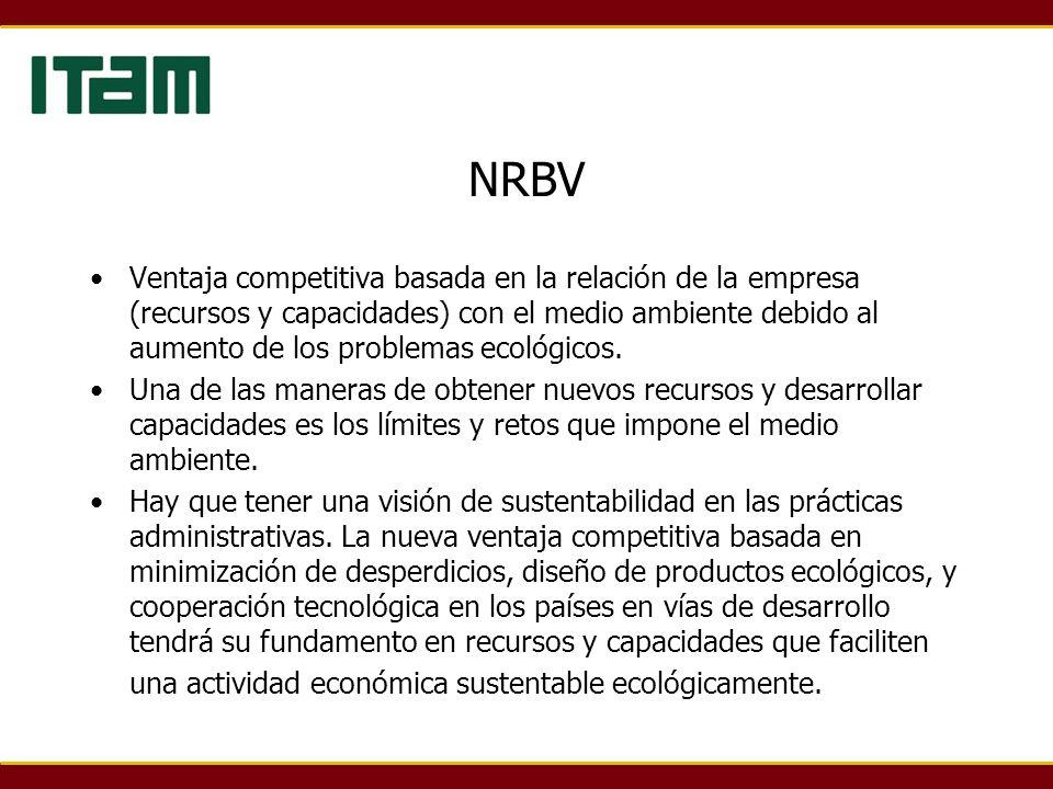 NRBV Ventaja competitiva basada en la relación de la empresa (recursos y capacidades) con el medio ambiente debido al aumento de los problemas ecológi