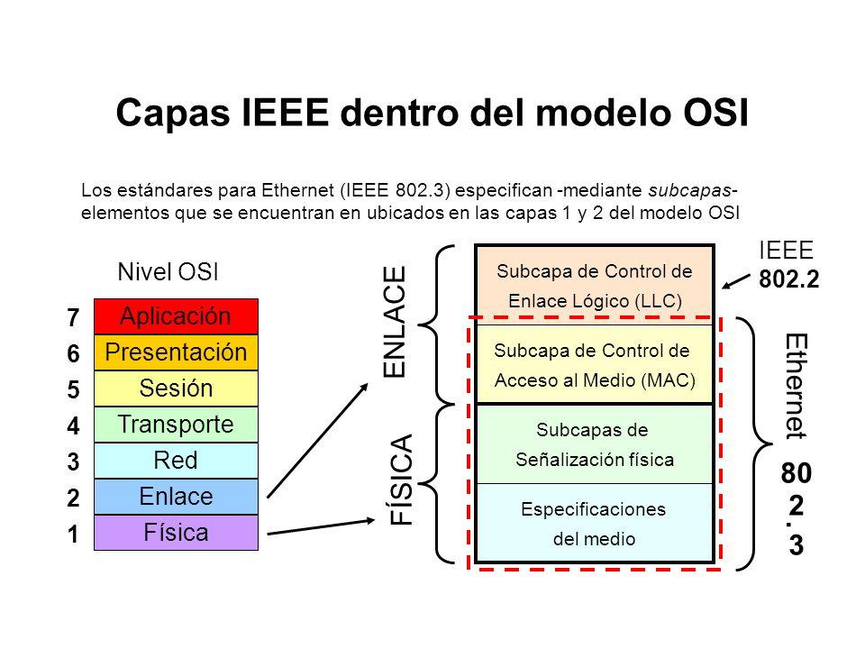 Los 7 Niveles del modelo OSI Aplicación Presentación Sesión Transporte Red Enlace Física Aplicaciones de Red: transferencia de archivos Formatos y rep