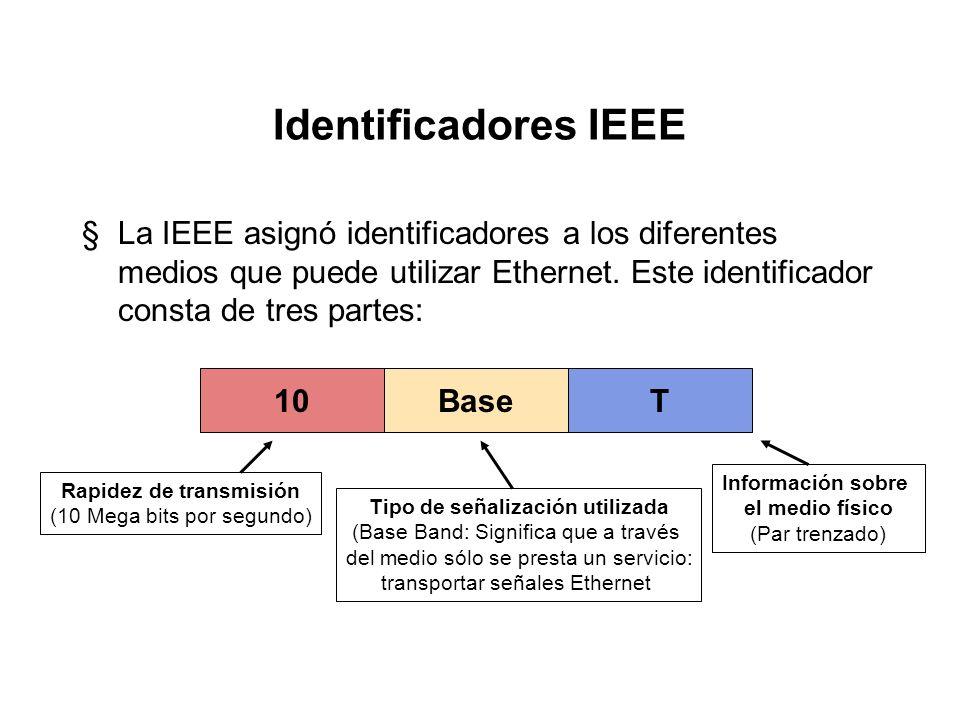 Capas IEEE dentro del modelo OSI Aplicación Presentación Sesión Transporte Red Enlace Física Nivel OSI 1 2 3 4 5 6 7 ENLACE FÍSICA Subcapa de Control