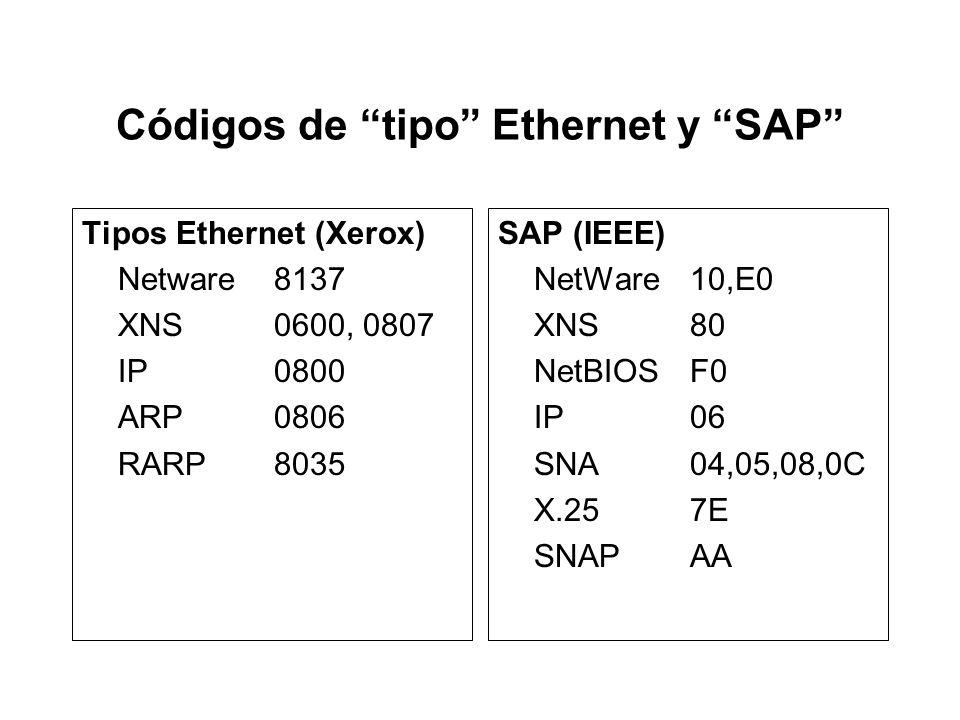 IEEE 802.3: Capa de enlace dividida 6624 DestinoOrigen Longitud DatosChequeo 46 - 15007 Preámbulo 1 SFD DSAPControlDatosSSAP 111 ó 242-1497 DSAP: 1 by