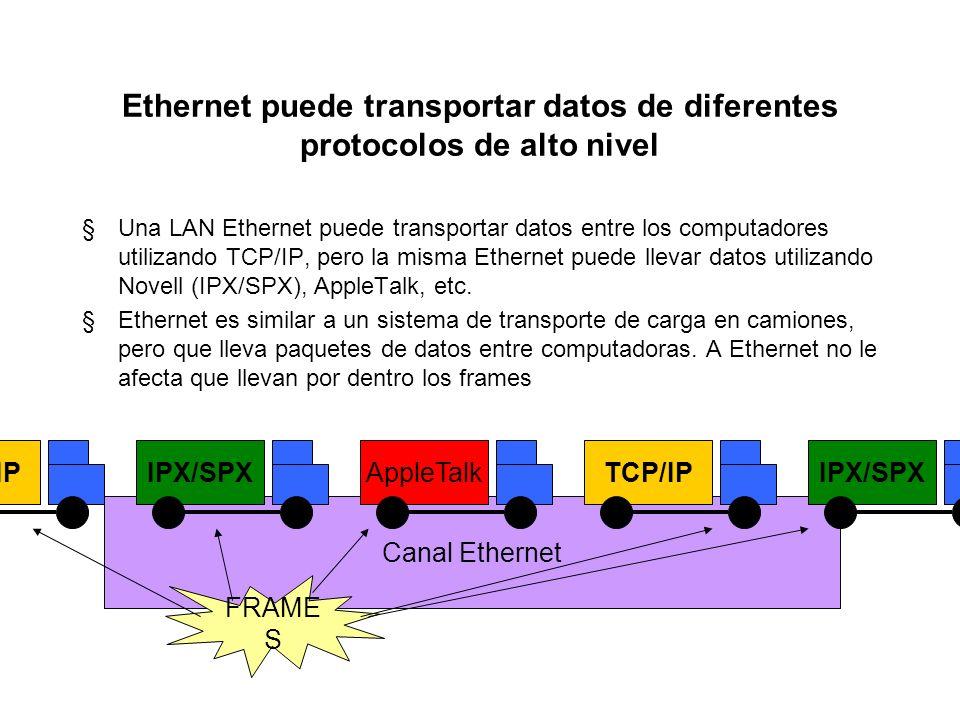 ¿Cómo funciona el protocolo ARP? 1. Correo quiere enviar información a DNS a través de la red Ethernet 2. Correo envía un paquete con dirección destin
