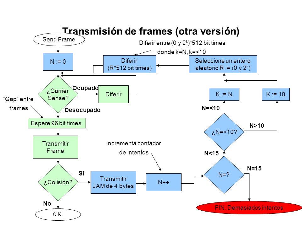 Transmisión de frames (10Mbps y 100Mbps) Datos para enviar ¿tiene 60 bytes ó más? Rellene hasta lograr 60 bytes NO SÍ Calcule y agregue el CRC ¿Hay Ca