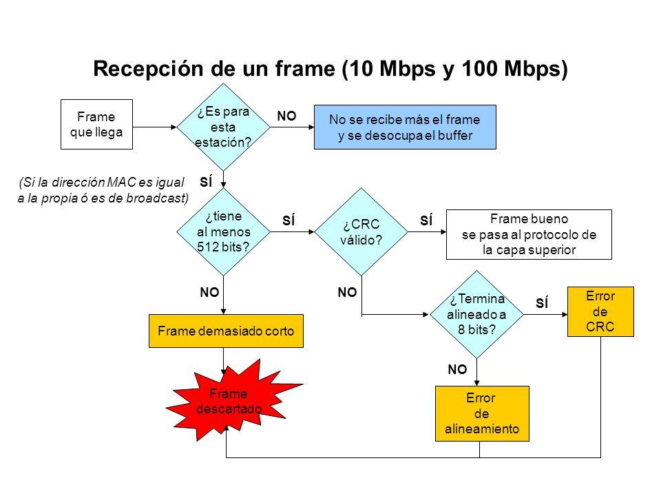 Transmisión de frames (otra versión) Send Frame Espere 96 bit times ¿Carrier Sense? N := 0 Transmitir Frame ¿Colisión? O.K. Diferir (R*512 bit times)