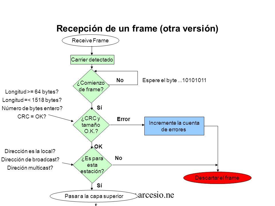 Recepción de un frame (10 Mbps y 100 Mbps) Frame que llega ¿Es para esta estación? NO SÍ ¿tiene al menos 512 bits? SÍ NO Frame demasiado corto Frame d
