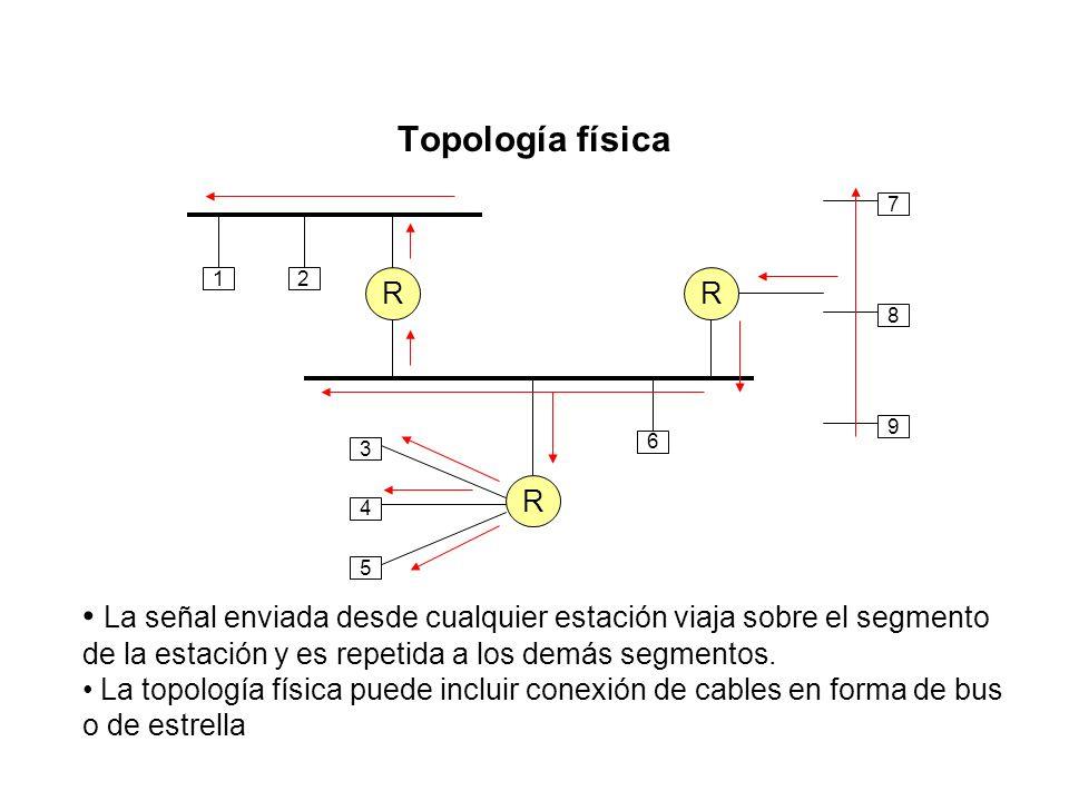 Topología lógica §La topología lógica (que depende de la forma en que fluyen las señales en el medio) puede ser diferente de la topología física. §La