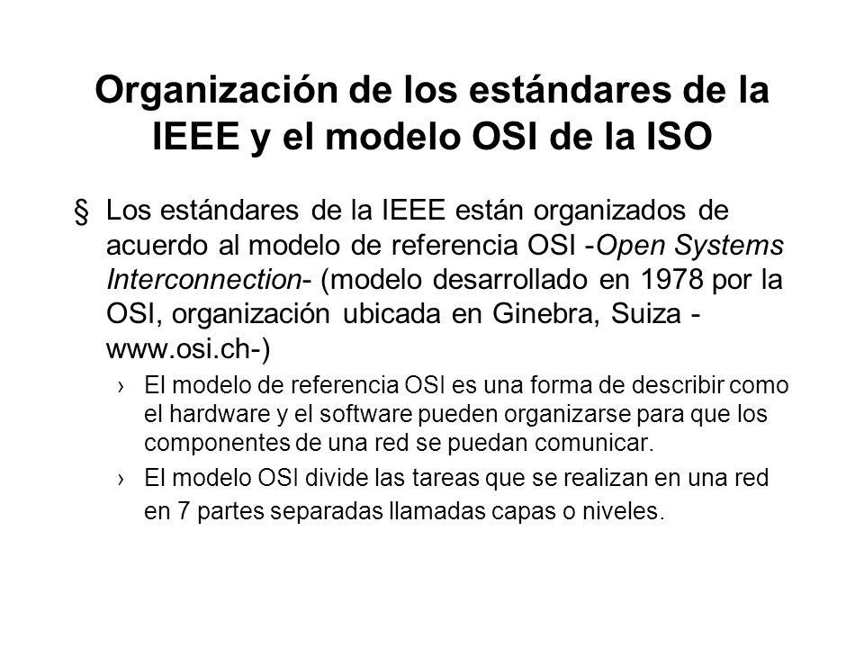 Organización de los estándares de la IEEE y el modelo OSI de la ISO §Los estándares de la IEEE están organizados de acuerdo al modelo de referencia OSI -Open Systems Interconnection- (modelo desarrollado en 1978 por la OSI, organización ubicada en Ginebra, Suiza - www.osi.ch-) El modelo de referencia OSI es una forma de describir como el hardware y el software pueden organizarse para que los componentes de una red se puedan comunicar.