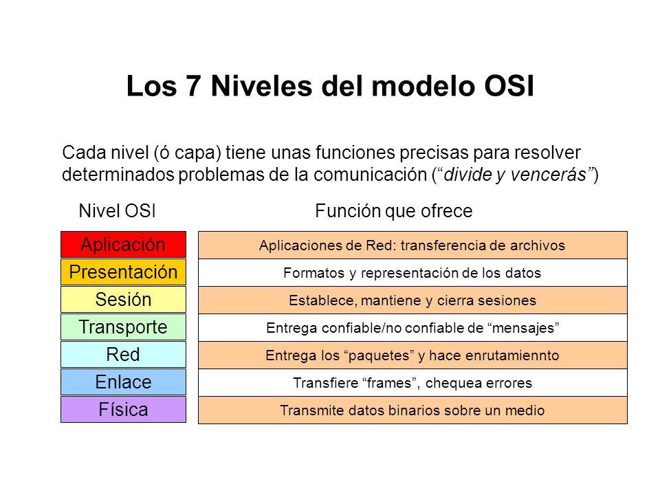 Organización de los estándares de la IEEE y el modelo OSI de la ISO §Los estándares de la IEEE están organizados de acuerdo al modelo de referencia OS