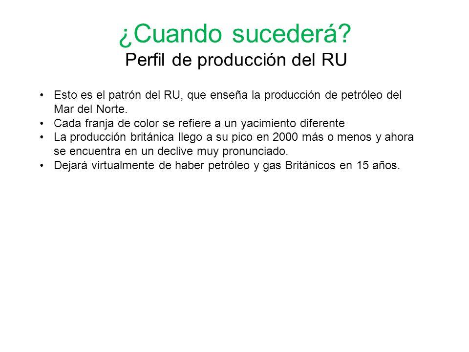 Esto es el patrón del RU, que enseña la producción de petróleo del Mar del Norte. Cada franja de color se refiere a un yacimiento diferente La producc