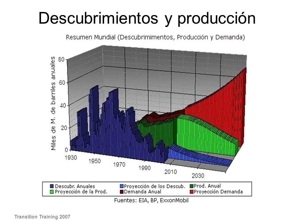 Descubrimientos y producción global de petróleo Transition Training 2007