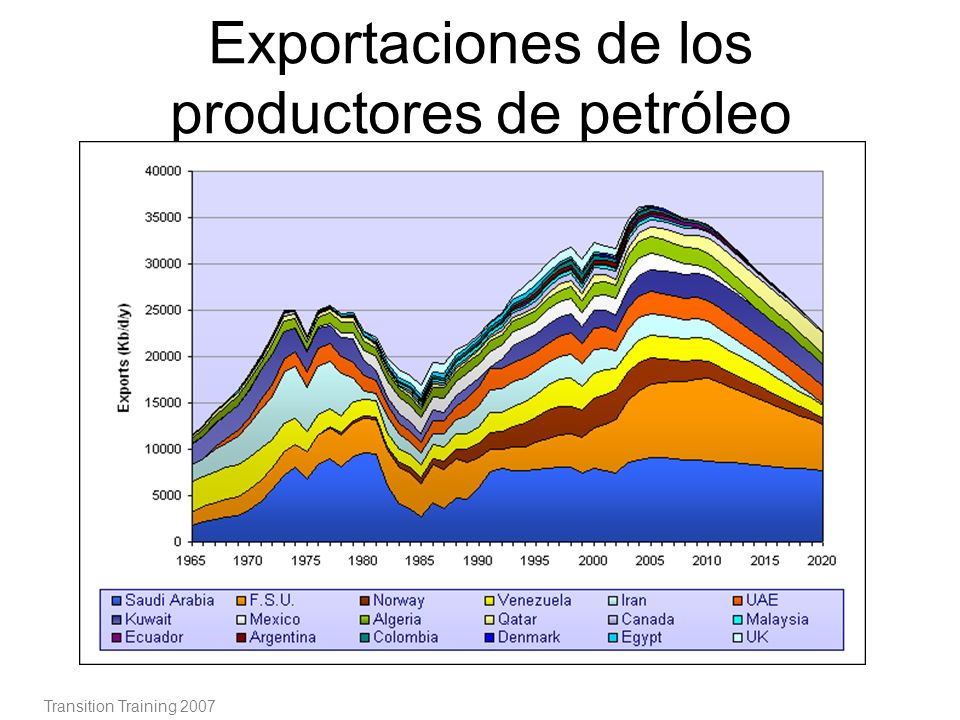 Exportaciones de los productores de petróleo Transition Training 2007