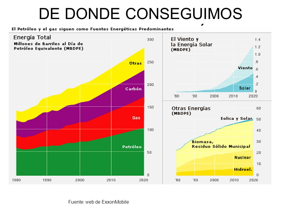 DE DONDE CONSEGUIMOS NUESTRA ENERGÍA Fuente: web de ExxonMobile