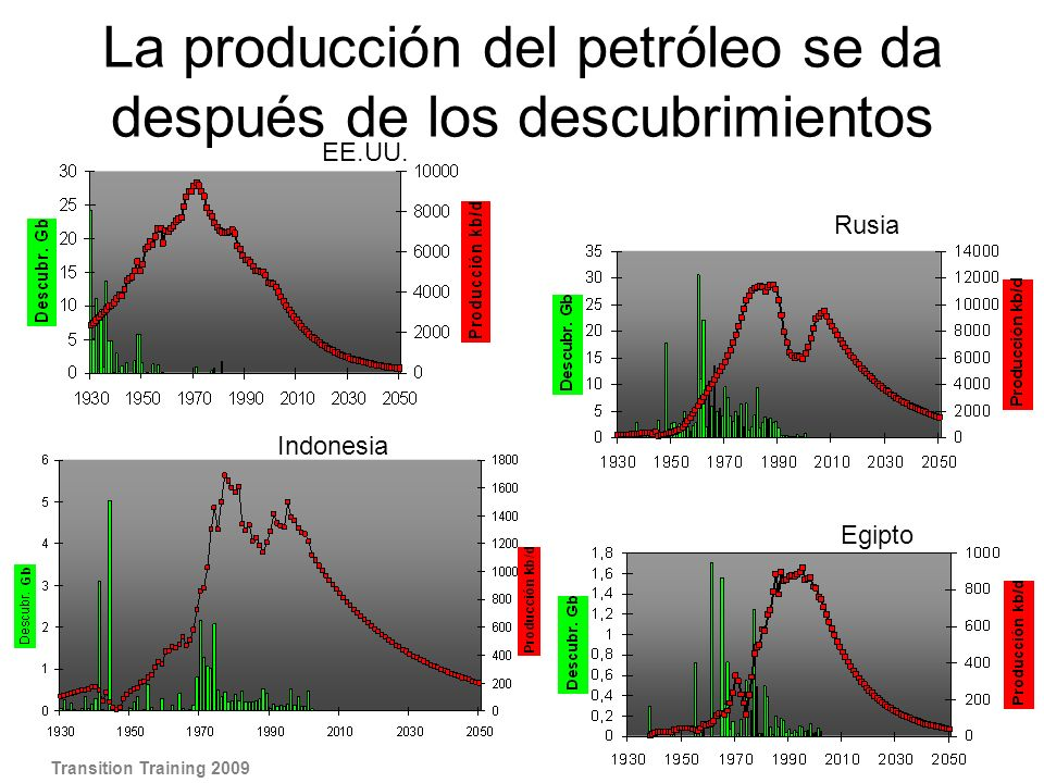 EE.UU. Egipto Indonesia Rusia La producción del petróleo se da después de los descubrimientos Transition Training 2009