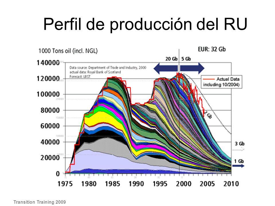 Esto es el patrón del RU, que enseña la producción de petróleo del Mar del Norte.