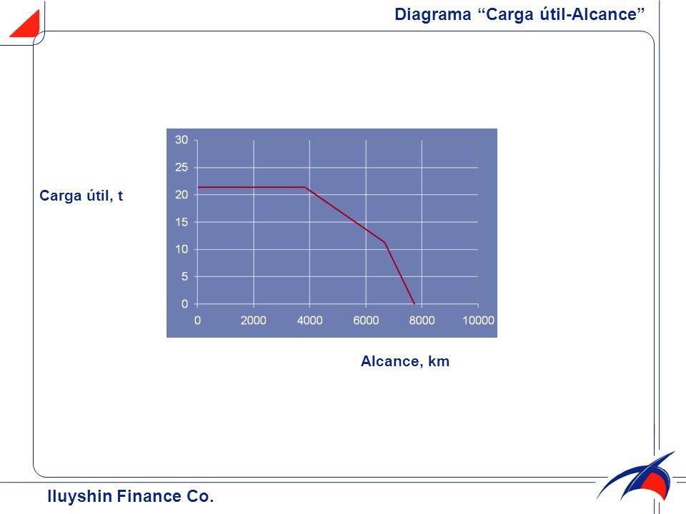 Iluyshin Finance Co. Diagrama Carga útil-Alcance Alcance, km Carga útil, t