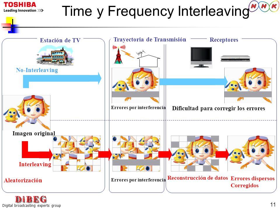 Digital broadcasting experts group 11 Time y Frequency Interleaving Interleaving No-Interleaving Estación de TV Trayectoria de Transmisión Receptores