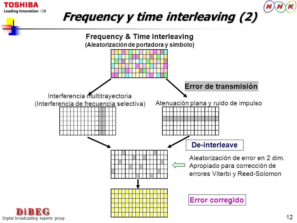 Digital broadcasting experts group 12 Frequency y time interleaving (2) Frequency & Time interleaving (Aleatorización de portadora y símbolo) Interfer