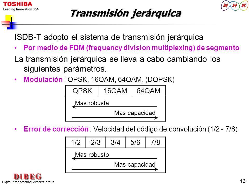 Digital broadcasting experts group 13 Transmisión jerárquica ISDB-T adopto el sistema de transmisión jerárquica Por medio de FDM (frequency division m