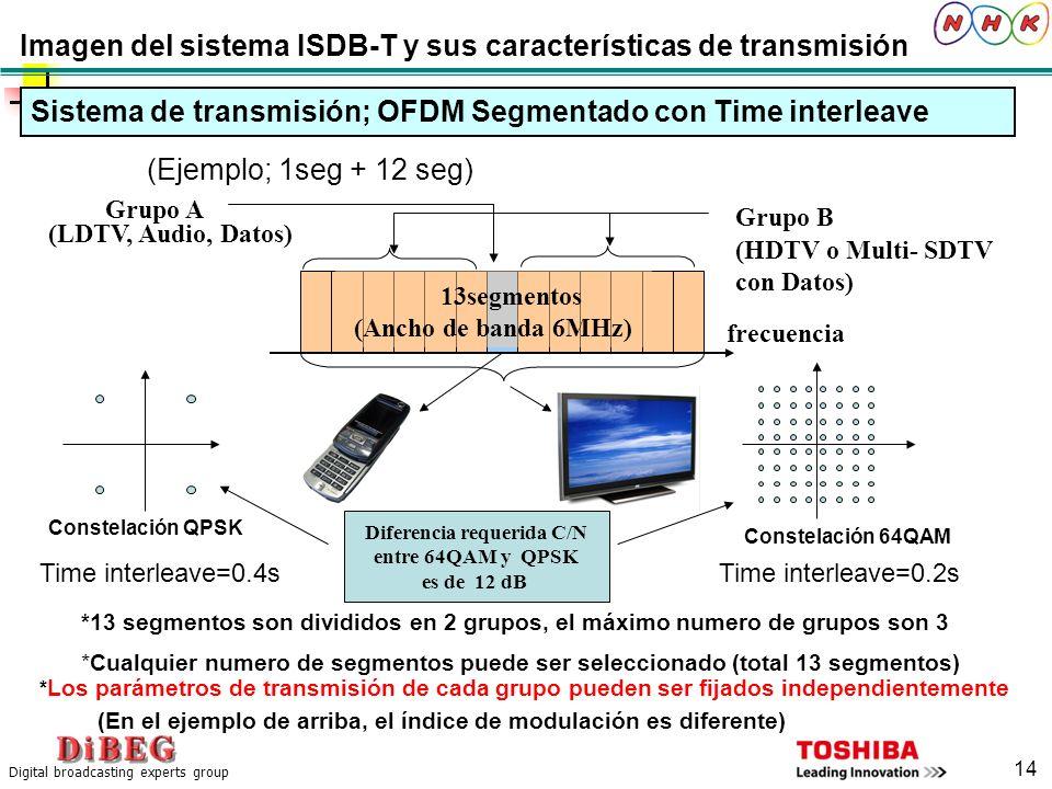 Digital broadcasting experts group 14 13segmentos (Ancho de banda 6MHz) Grupo B (HDTV o Multi- SDTV con Datos) Grupo A (LDTV, Audio, Datos) frecuencia
