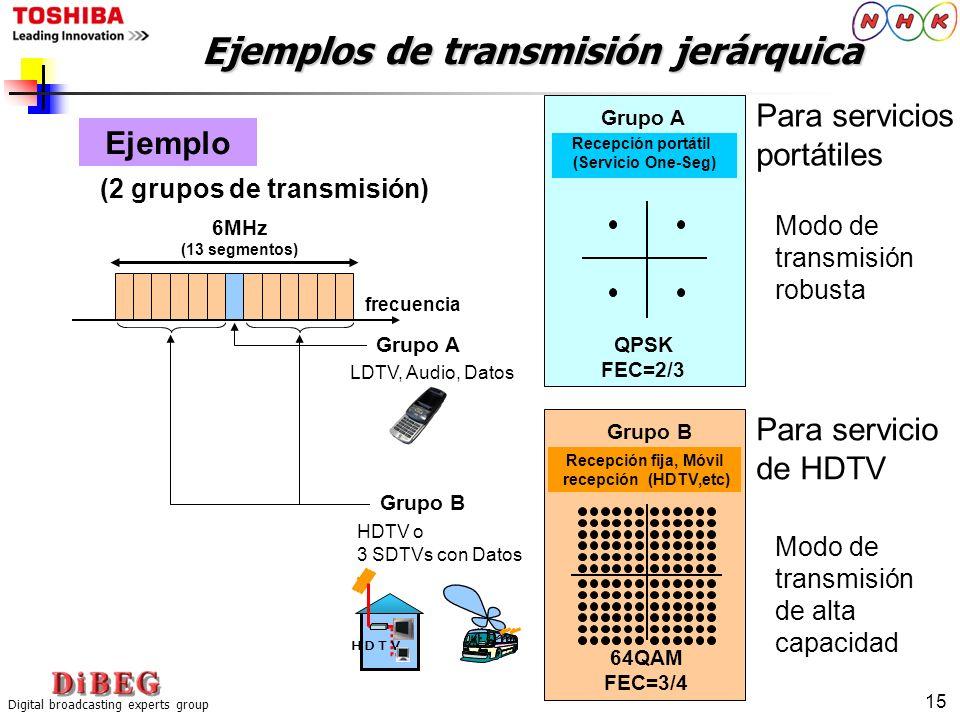 Digital broadcasting experts group 15 Ejemplos de transmisión jerárquica Ejemplo (2 grupos de transmisión) Recepción portátil (Servicio One-Seg) Grupo