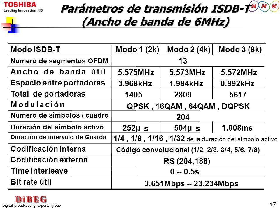 Digital broadcasting experts group 17 Parámetros de transmisión ISDB-T (Ancho de banda de 6MHz) QPSK, 16QAM, 64QAM, DQPSK Código convolucional (1/2, 2