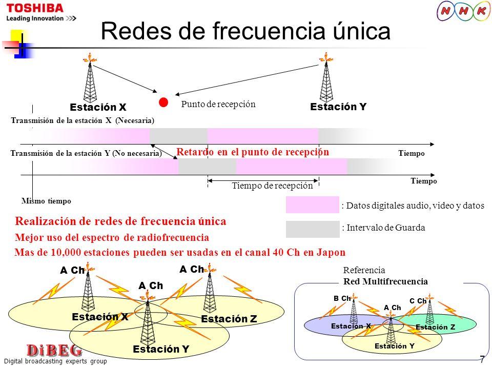 Digital broadcasting experts group 7 Transmisión de la estación Y (No necesaria) Redes de frecuencia única B Ch A Ch C Ch Mejor uso del espectro de ra