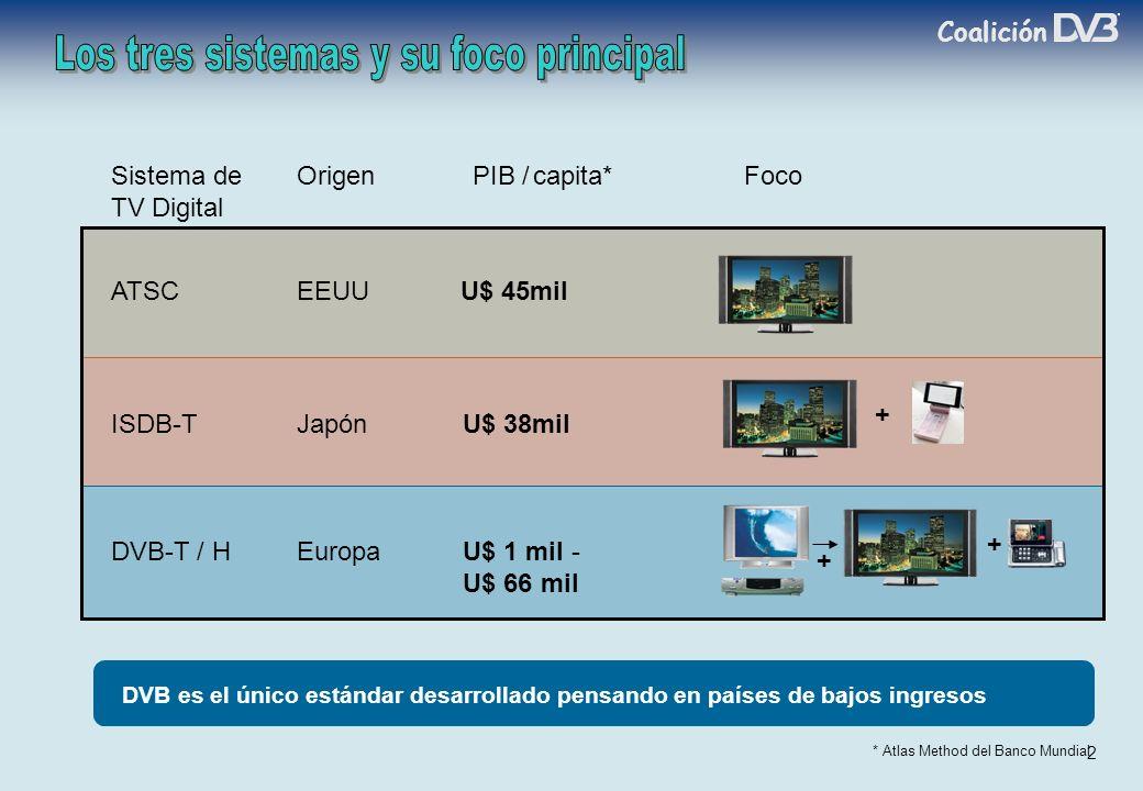 Coalición 2 Sistema deOrigen PIB /capita*Foco TV Digital ATSCEEUU U$ 45mil * Atlas Method del Banco Mundial ISDB-TJapónU$ 38mil + DVB-T / HEuropaU$ 1 mil - U$ 66 mil + + DVB es el único estándar desarrollado pensando en países de bajos ingresos