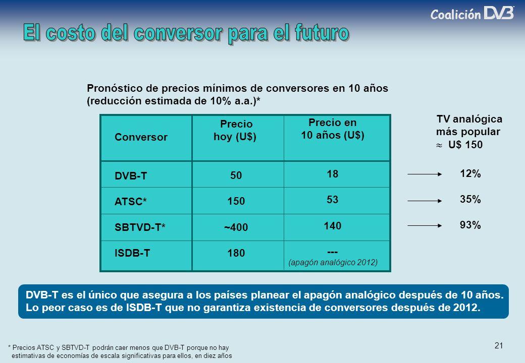 Coalición 21 * Precios ATSC y SBTVD-T podrán caer menos que DVB-T porque no hay estimativas de economías de escala significativas para ellos, en diez años Pronóstico de precios mínimos de conversores en 10 años (reducción estimada de 10% a.a.)* DVB-T es el único que asegura a los países planear el apagón analógico después de 10 años.