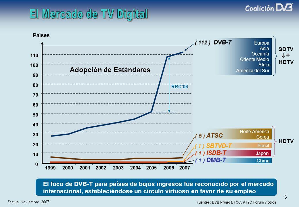 Coalición 3 Fuentes: DVB Project, FCC, ATSC Forum y otros Status: Noviembre 2007 Norte América Corea Japón Brasil China Europa Asia Oceanía Oriente Medio África América del Sur Adopción de Estándares El foco de DVB-T para países de bajos ingresos fue reconocido por el mercado internacional, estableciéndose un círculo virtuoso en favor de su empleo HDTV SDTV HDTV + RRC06