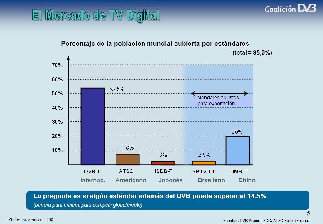 Coalición 5 Status: Noviembre 2006 (total = 85,9%) Internac.